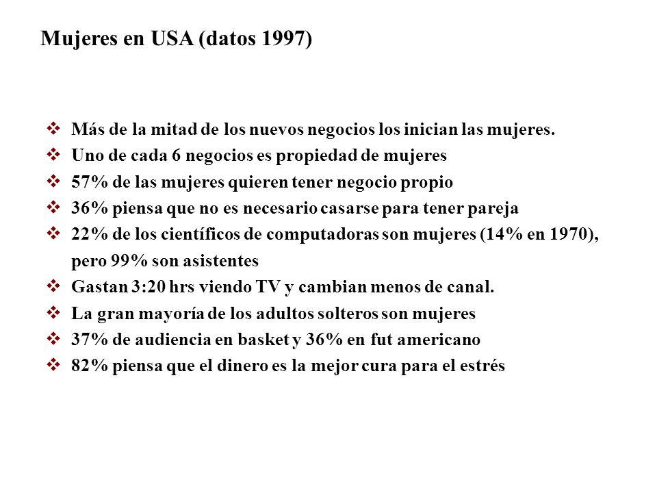 Mujeres en USA (datos 1997) Más de la mitad de los nuevos negocios los inician las mujeres. Uno de cada 6 negocios es propiedad de mujeres 57% de las