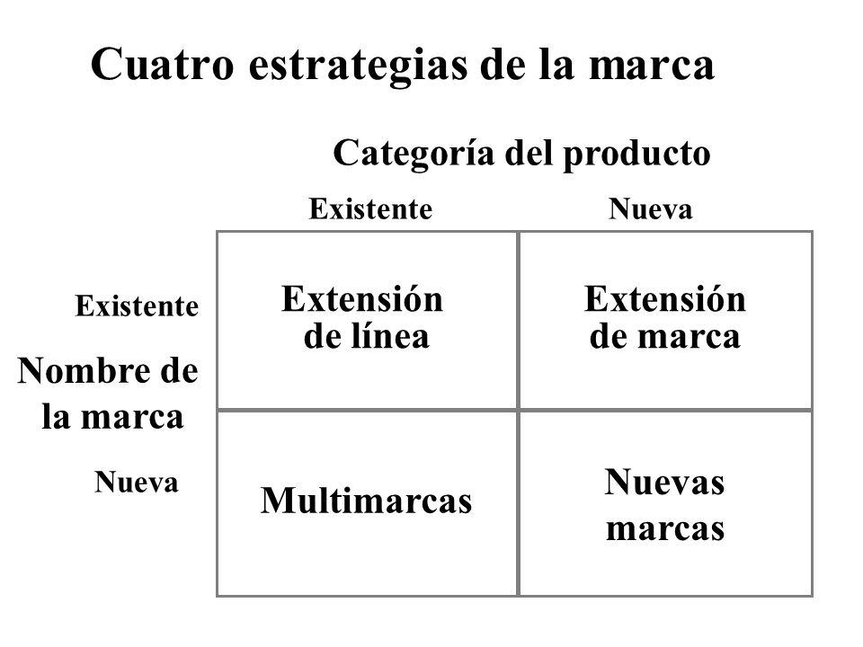 Cuatro estrategias de la marca Extensión de línea Nuevas marcas Extensión de marca Multimarcas Existente Nueva ExistenteNueva Categoría del producto Nombre de la marca