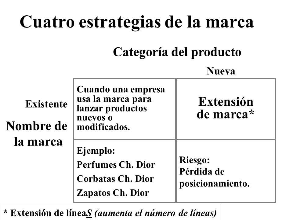 Cuatro estrategias de la marca Cuando una empresa usa la marca para lanzar productos nuevos o modificados.