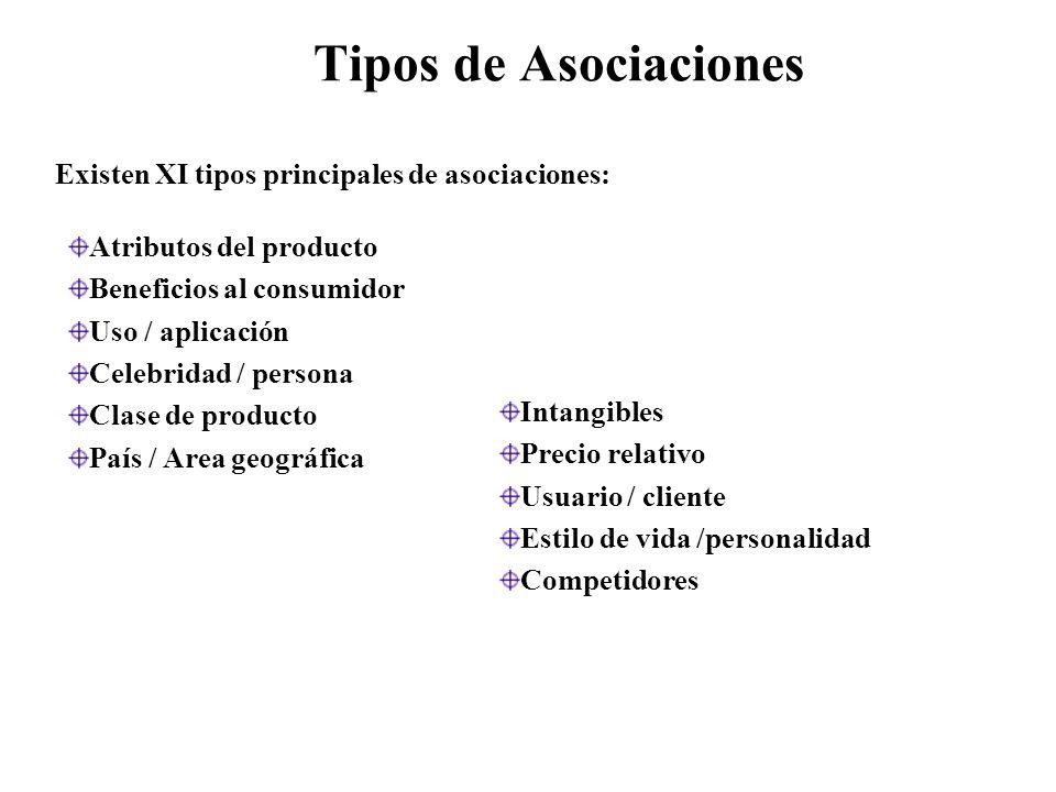 Tipos de Asociaciones Existen XI tipos principales de asociaciones: Atributos del producto Beneficios al consumidor Uso / aplicación Celebridad / persona Clase de producto País / Area geográfica Intangibles Precio relativo Usuario / cliente Estilo de vida /personalidad Competidores