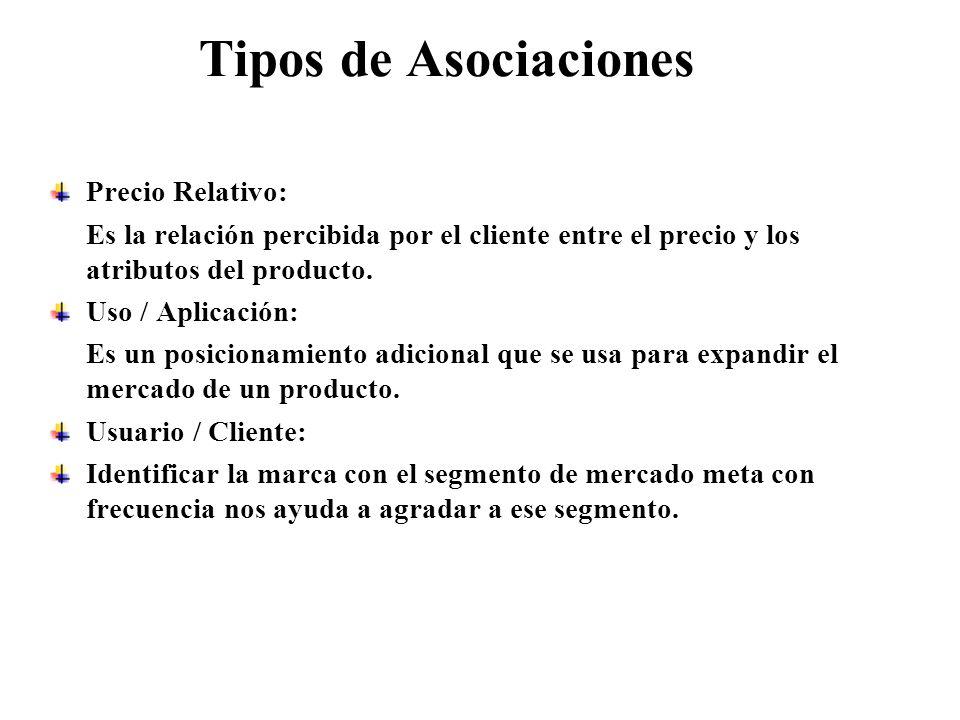 Tipos de Asociaciones Precio Relativo: Es la relación percibida por el cliente entre el precio y los atributos del producto. Uso / Aplicación: Es un p