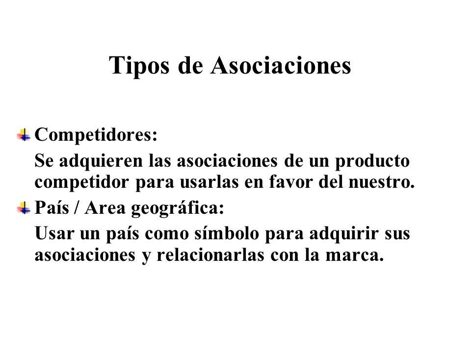 Tipos de Asociaciones Competidores: Se adquieren las asociaciones de un producto competidor para usarlas en favor del nuestro. País / Area geográfica:
