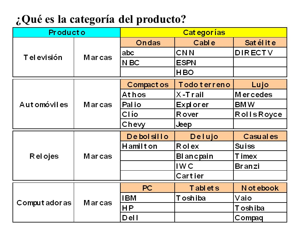 ¿Qué es la categoría del producto?