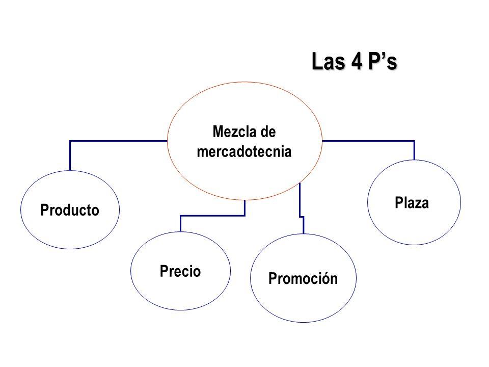 Las 4 Ps Mezcla de mercadotecnia Producto Precio Promoción Plaza