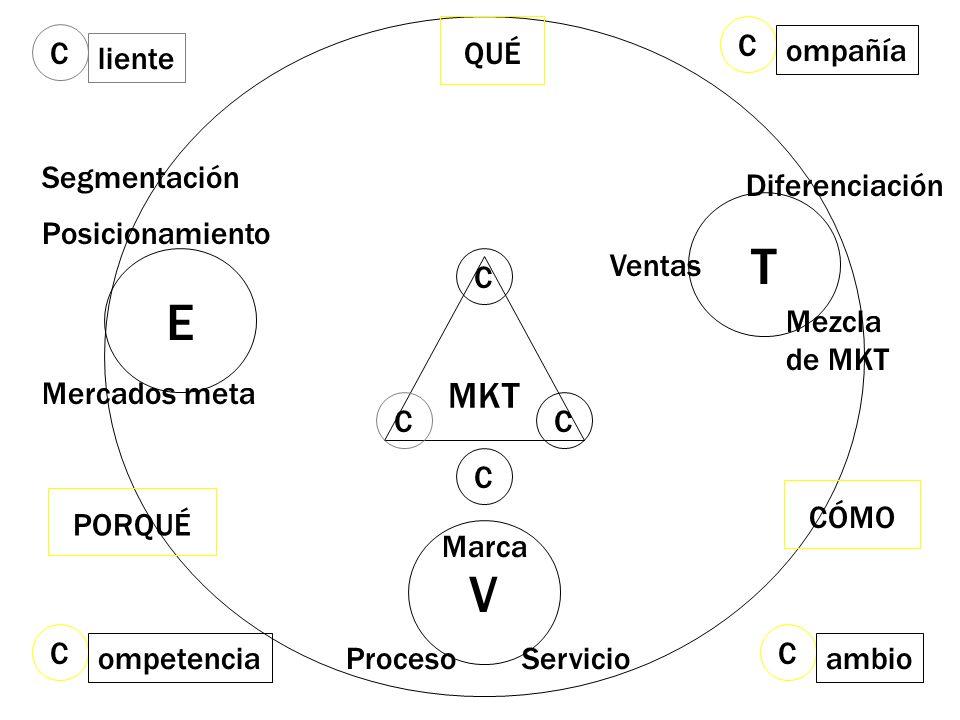 V Marca ServicioProceso MKT T Diferenciación Mezcla de MKT Ventas E Segmentación Mercados meta Posicionamiento QUÉ PORQUÉ CÓMO C C CC C liente C ambio
