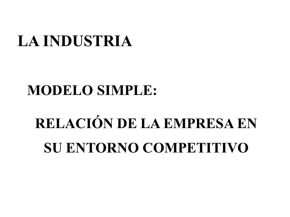 Industria: Estructuras de mercado A B C D E F G H Empresas I