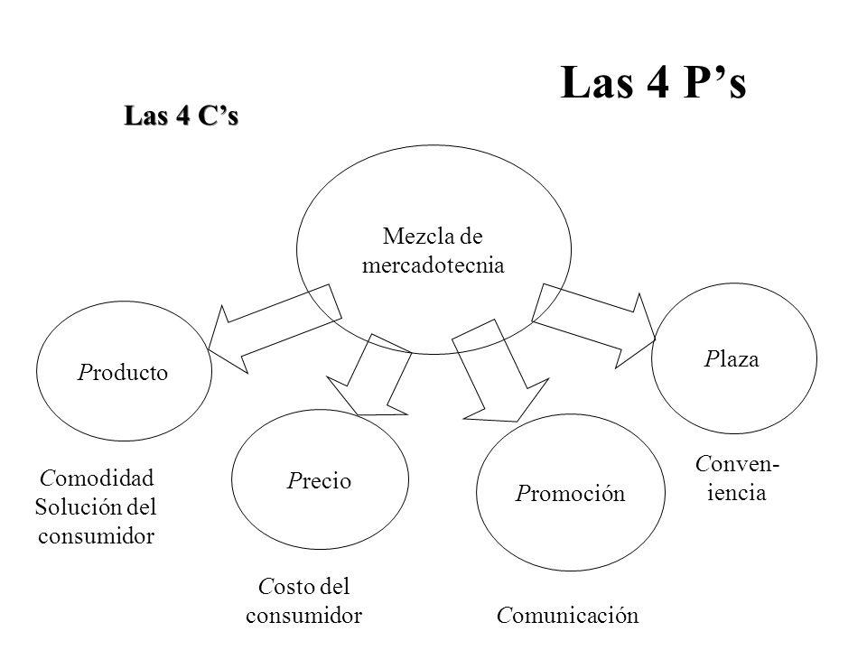 Las 4 Ps Mezcla de mercadotecnia Producto Precio Promoción Plaza Las 4 Cs Comodidad Solución del consumidor Costo del consumidor Comunicación Conven- iencia