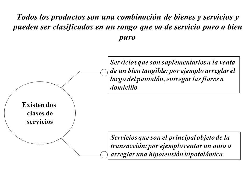 Existen dos clases de servicios Todos los productos son una combinación de bienes y servicios y pueden ser clasificados en un rango que va de servicio