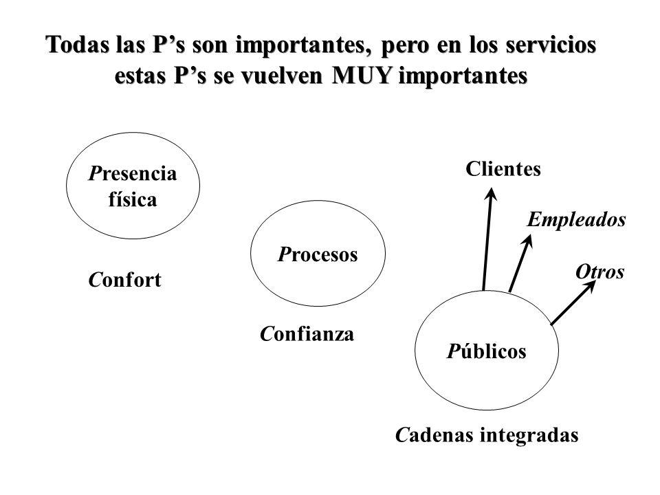 Públicos Presencia física Procesos Todas las Ps son importantes, pero en los servicios estas Ps se vuelven MUY importantes Confort Confianza Cadenas integradas Clientes Empleados Otros