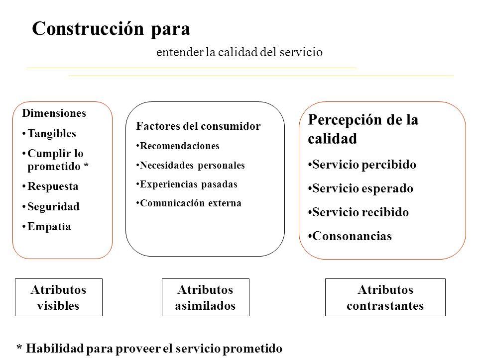 entender la calidad del servicio Construcción para Dimensiones Tangibles Cumplir lo prometido * Respuesta Seguridad Empatía Factores del consumidor Re