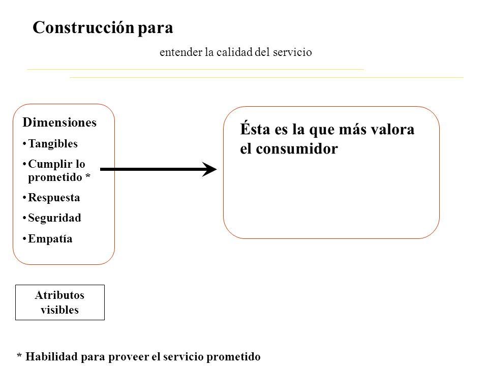 entender la calidad del servicio Construcción para Dimensiones Tangibles Cumplir lo prometido * Respuesta Seguridad Empatía Atributos visibles * Habil