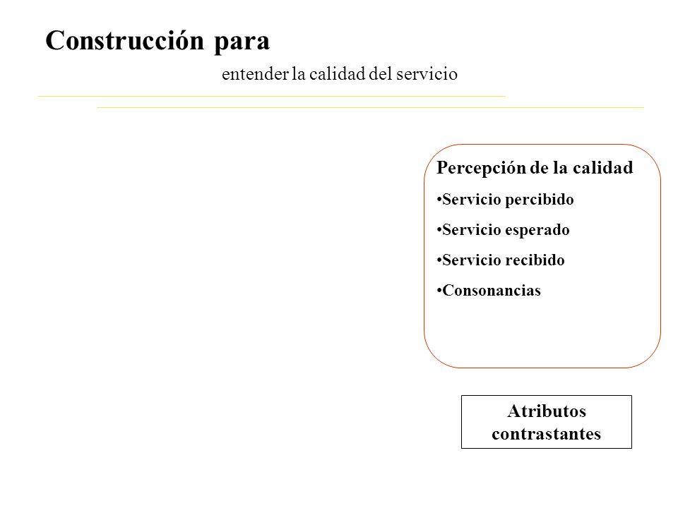 entender la calidad del servicio Construcción para Percepción de la calidad Servicio percibido Servicio esperado Servicio recibido Consonancias Atributos contrastantes