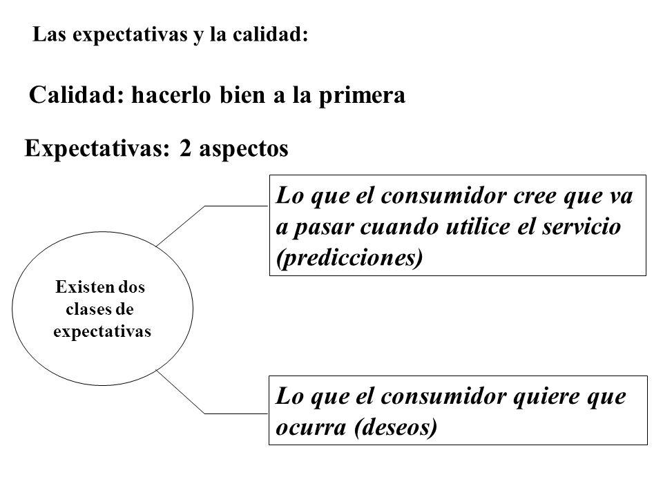 Las expectativas y la calidad: Calidad: hacerlo bien a la primera Expectativas: 2 aspectos Existen dos clases de expectativas Lo que el consumidor cree que va a pasar cuando utilice el servicio (predicciones) Lo que el consumidor quiere que ocurra (deseos)