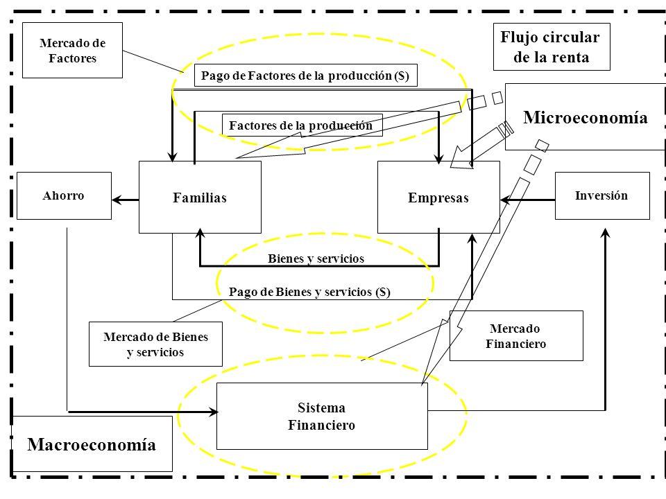 Pago de Factores de la producción ($) EmpresasFamilias AhorroInversión Sistema Financiero Mercado Financiero Bienes y servicios Pago de Bienes y servicios ($) Factores de la producción Mercado de Bienes y servicios Mercado de Factores Flujo circular de la renta Macroeconomía Microeconomía