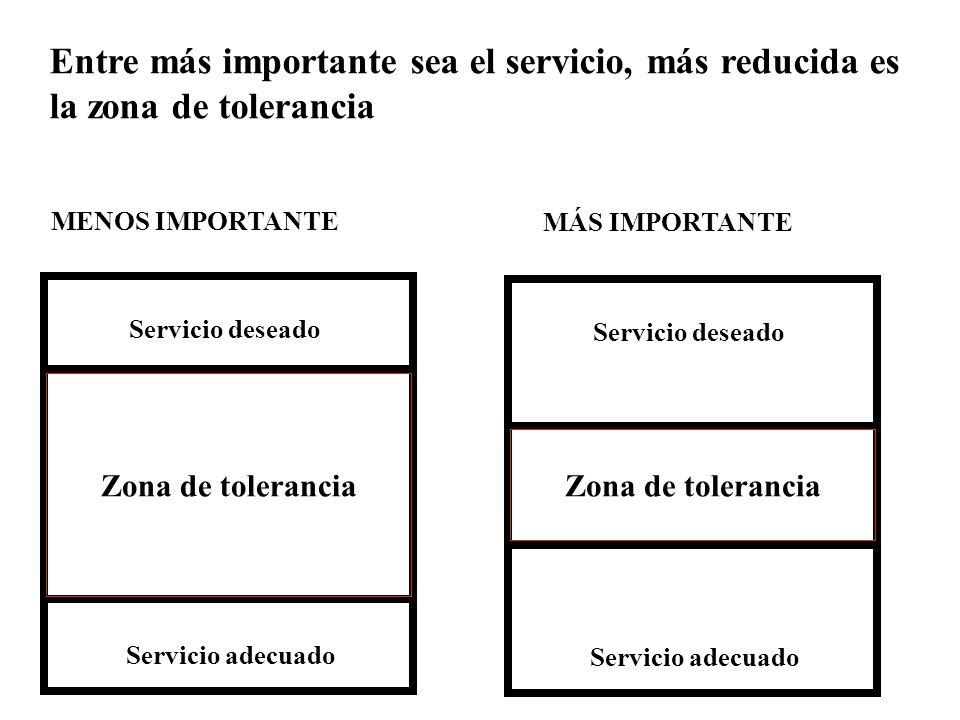 Entre más importante sea el servicio, más reducida es la zona de tolerancia Zona de tolerancia Servicio deseado Servicio adecuado Zona de tolerancia Servicio deseado Servicio adecuado MENOS IMPORTANTE MÁS IMPORTANTE