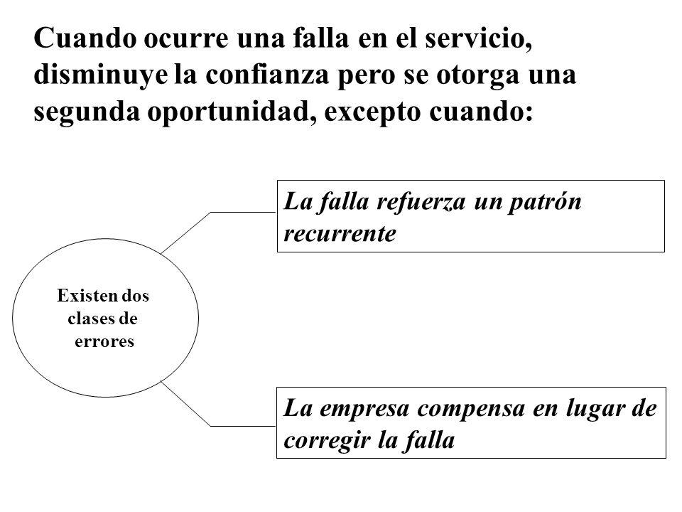Cuando ocurre una falla en el servicio, disminuye la confianza pero se otorga una segunda oportunidad, excepto cuando: Existen dos clases de errores L