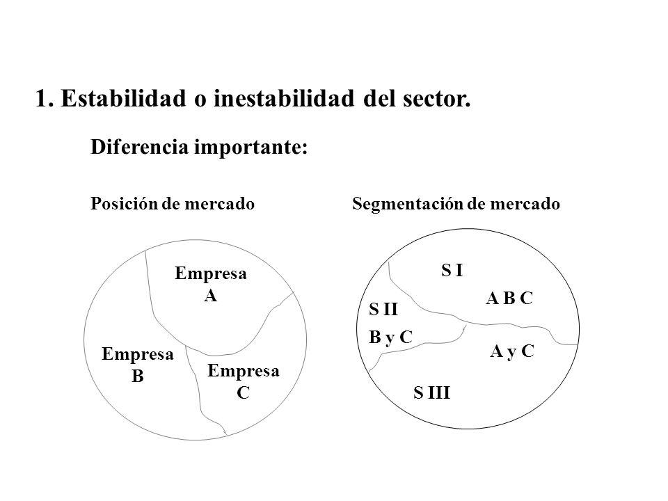 1. Estabilidad o inestabilidad del sector. Diferencia importante: Empresa A Empresa C Empresa B S I S II S III A y C B y C A B C Posición de mercadoSe