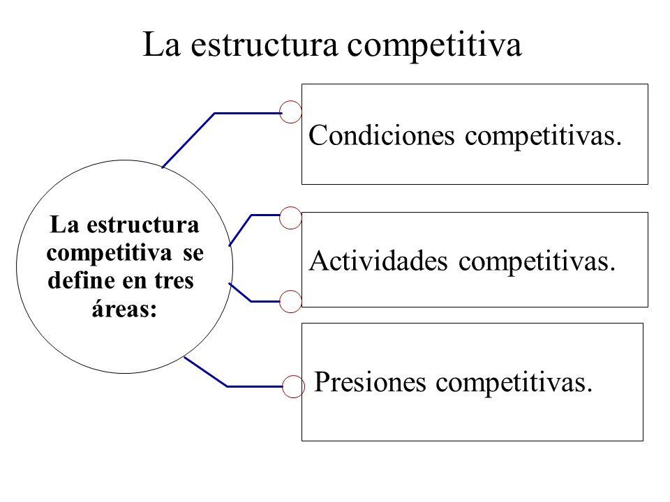 Condiciones competitivas. La estructura competitiva se define en tres áreas: Actividades competitivas. Presiones competitivas.
