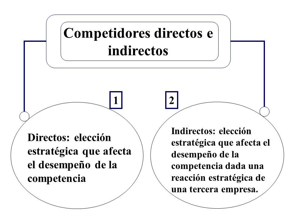 Competidores directos e indirectos Directos: elección estratégica que afecta el desempeño de la competencia Indirectos: elección estratégica que afect