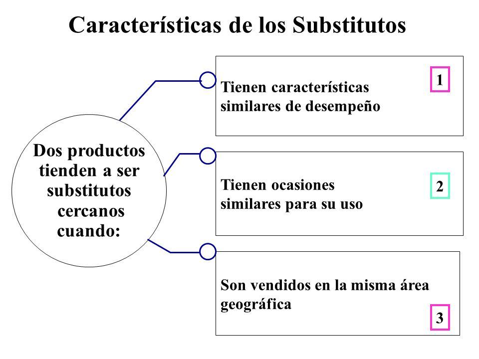 Características de los Substitutos Tienen características similares de desempeño Dos productos tienden a ser substitutos cercanos cuando: Tienen ocasi