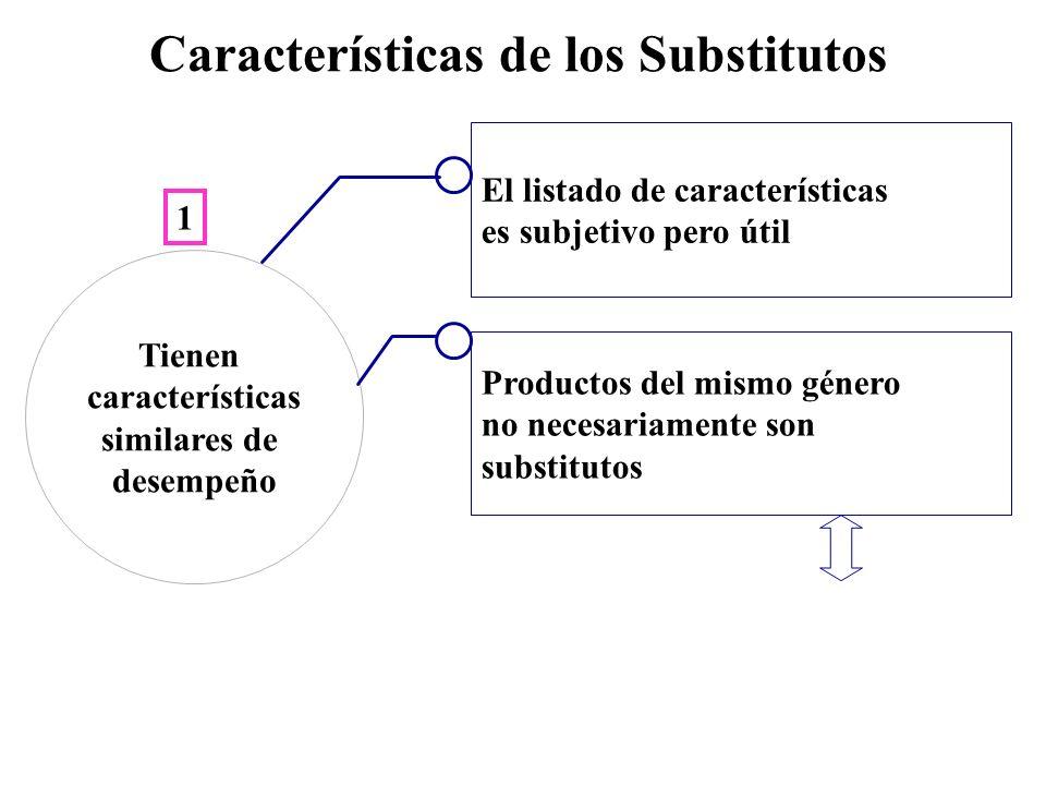 Características de los Substitutos El listado de características es subjetivo pero útil Tienen características similares de desempeño Productos del mi