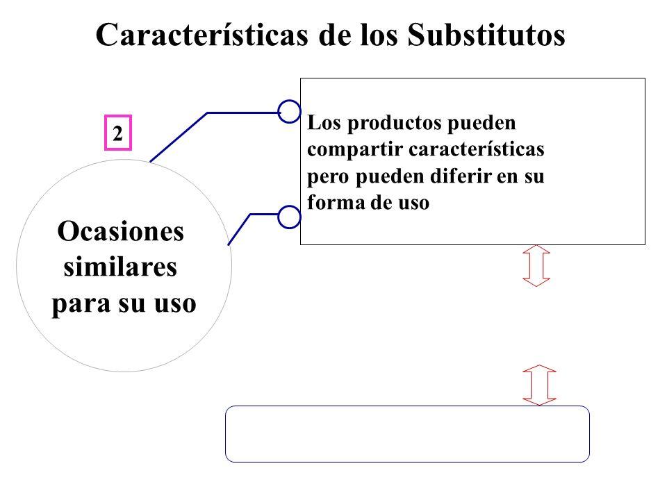 Características de los Substitutos Los productos pueden compartir características pero pueden diferir en su forma de uso Ocasiones similares para su u