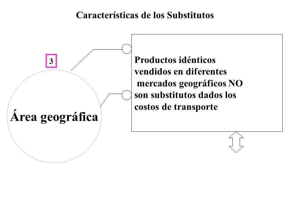 Características de los Substitutos Productos idénticos vendidos en diferentes mercados geográficos NO son substitutos dados los costos de transporte Área geográfica 3