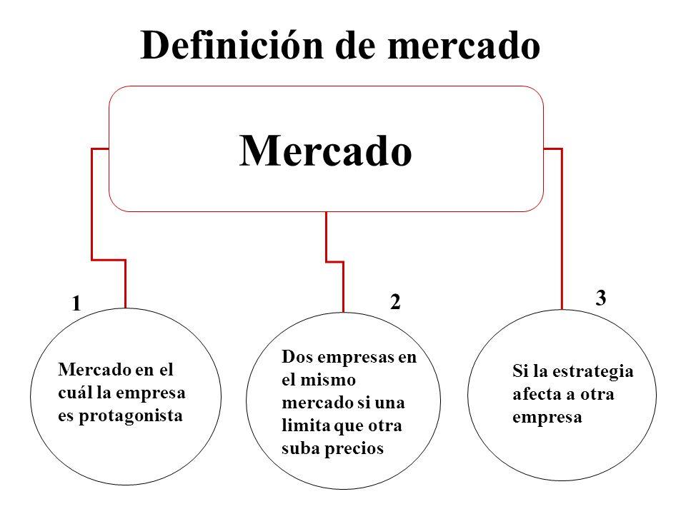 Mercado Dos empresas en el mismo mercado si una limita que otra suba precios 2 Si la estrategia afecta a otra empresa 3 Definición de mercado Mercado