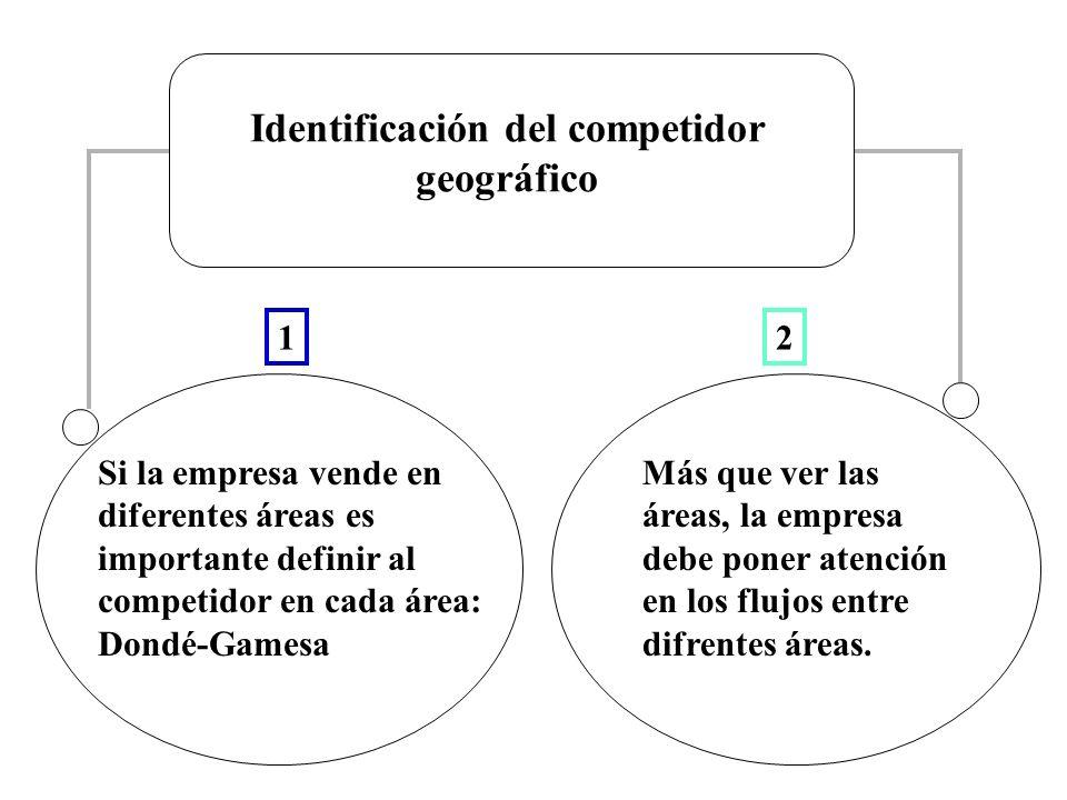 Identificación del competidor geográfico Si la empresa vende en diferentes áreas es importante definir al competidor en cada área: Dondé-Gamesa Más que ver las áreas, la empresa debe poner atención en los flujos entre difrentes áreas.