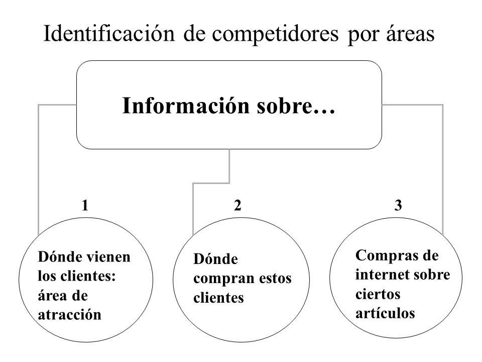Información sobre… Compras de internet sobre ciertos artículos Dónde vienen los clientes: área de atracción 1 Dónde compran estos clientes 23 Identificación de competidores por áreas