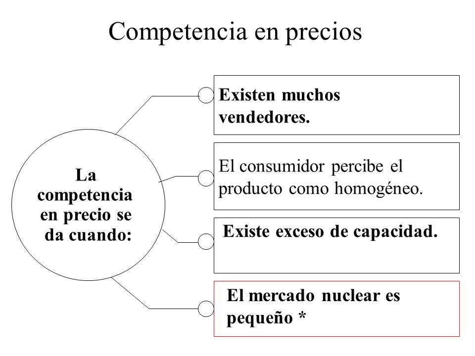 Competencia en precios Existen muchos vendedores. La competencia en precio se da cuando: El consumidor percibe el producto como homogéneo. Existe exce