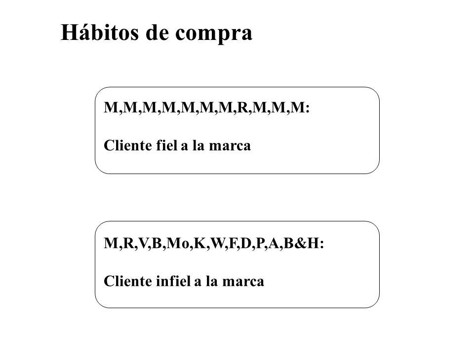 Hábitos de compra M,M,M,M,M,M,M,R,M,M,M: Cliente fiel a la marca M,R,V,B,Mo,K,W,F,D,P,A,B&H: Cliente infiel a la marca