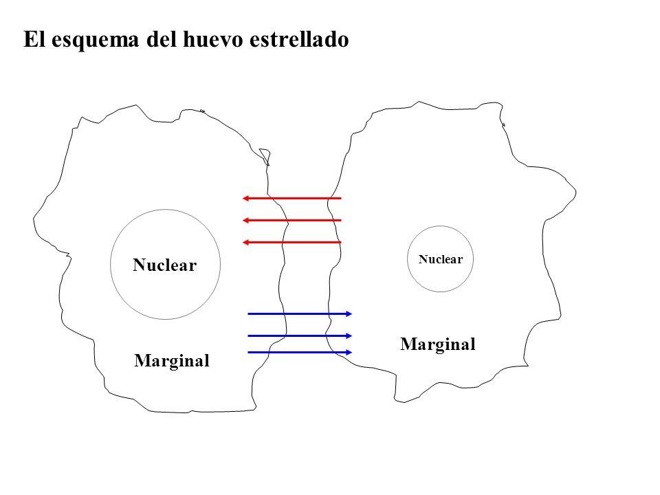 Nuclear Marginal El esquema del huevo estrellado