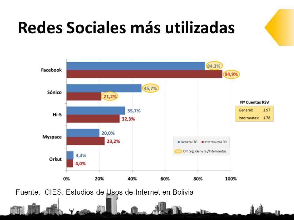 Redes Sociales más utilizadas Fuente: CIES. Estudios de Usos de Internet en Bolivia