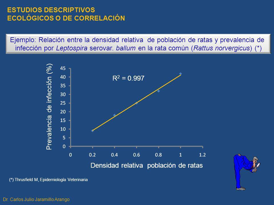 Ejemplo: Relación entre la densidad relativa de población de ratas y prevalencia de infección por Leptospira serovar. ballum en la rata común (Rattus