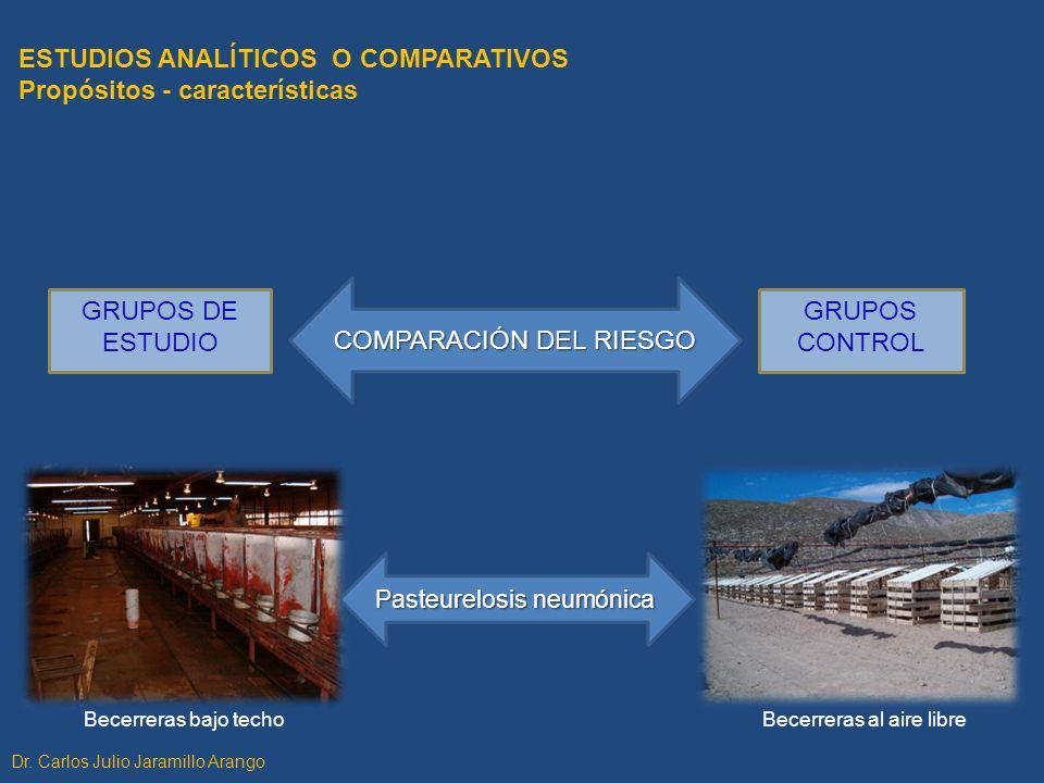 ESTUDIOS ANALÍTICOS O COMPARATIVOS Propósitos - características GRUPOS DE ESTUDIO GRUPOS CONTROL COMPARACIÓN DEL RIESGO Dr. Carlos Julio Jaramillo Ara