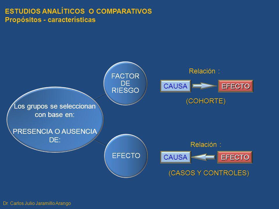 Los grupos se seleccionan con base en: PRESENCIA O AUSENCIA DE: Relación : CAUSAEFECTO (COHORTE) EFECTO (CASOS Y CONTROLES) Relación : ESTUDIOS ANALÍT