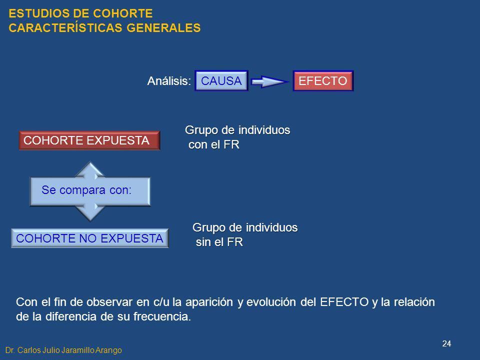 ESTUDIOS DE COHORTE CARACTERÍSTICAS GENERALES Con el fin de observar en c/u la aparición y evolución del EFECTO y la relación de la diferencia de su f
