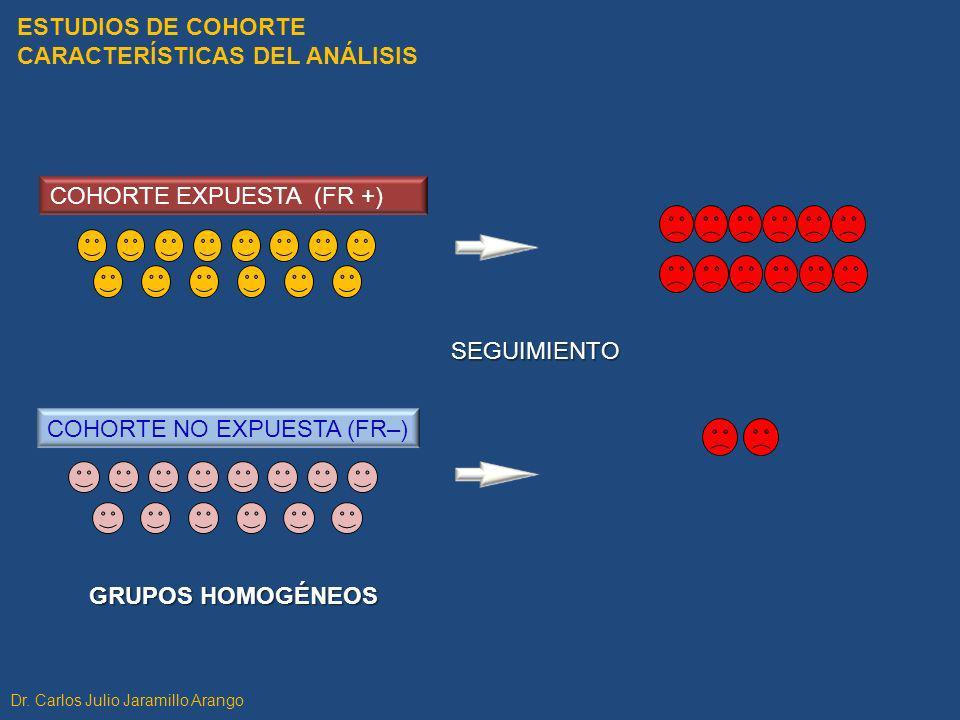 ESTUDIOS DE COHORTE CARACTERÍSTICAS DEL ANÁLISIS COHORTE EXPUESTA (FR +) COHORTE NO EXPUESTA (FR–) SEGUIMIENTO GRUPOS HOMOGÉNEOS Dr. Carlos Julio Jara