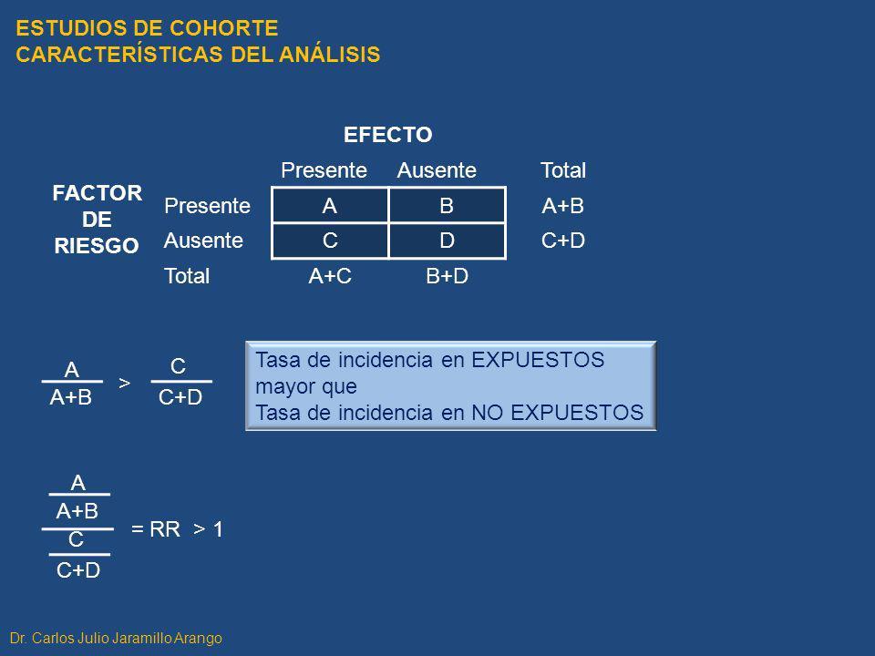 FACTOR DE RIESGO EFECTO PresenteAusenteTotal PresenteABA+B AusenteCDC+D TotalA+CB+D A+B A C+D C > ESTUDIOS DE COHORTE CARACTERÍSTICAS DEL ANÁLISIS Tas