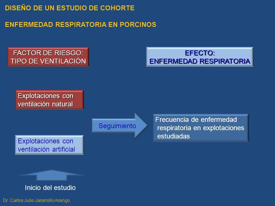 DISEÑO DE UN ESTUDIO DE COHORTE ENFERMEDAD RESPIRATORIA EN PORCINOS FACTOR DE RIESGO: TIPO DE VENTILACIÓN EFECTO: ENFERMEDAD RESPIRATORIA Explotacione