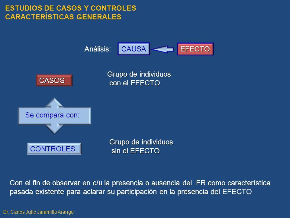 ESTUDIOS DE CASOS Y CONTROLES CARACTERÍSTICAS GENERALES Con el fin de observar en c/u la presencia o ausencia del FR como característica pasada existe