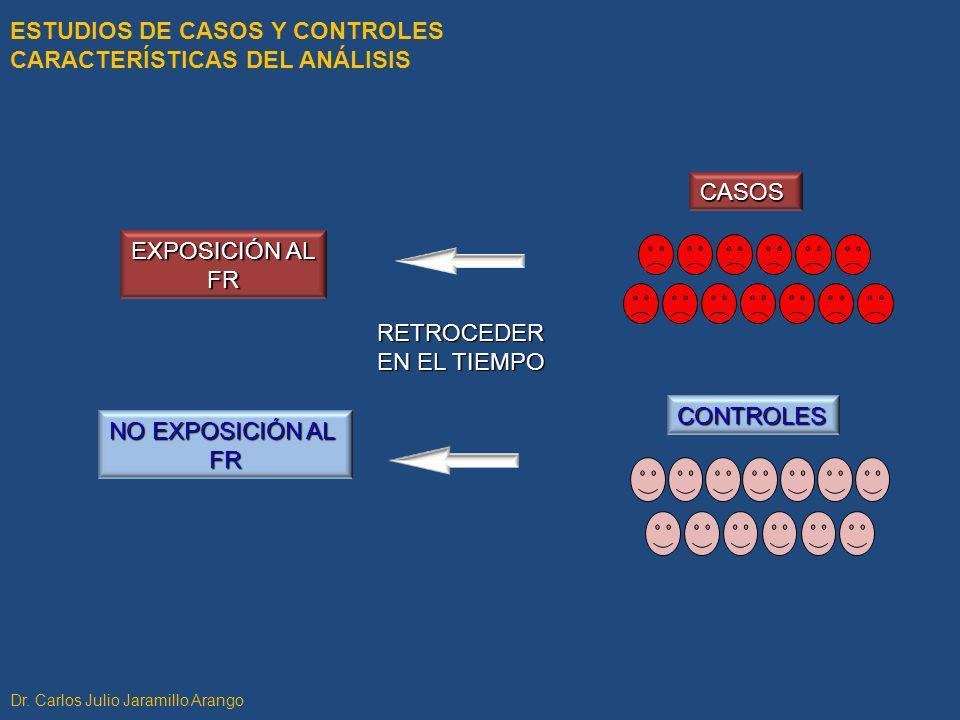 ESTUDIOS DE CASOS Y CONTROLES CARACTERÍSTICAS DEL ANÁLISIS EXPOSICIÓN AL FR NO EXPOSICIÓN AL FR RETROCEDER EN EL TIEMPO CASOS CONTROLES Dr. Carlos Jul