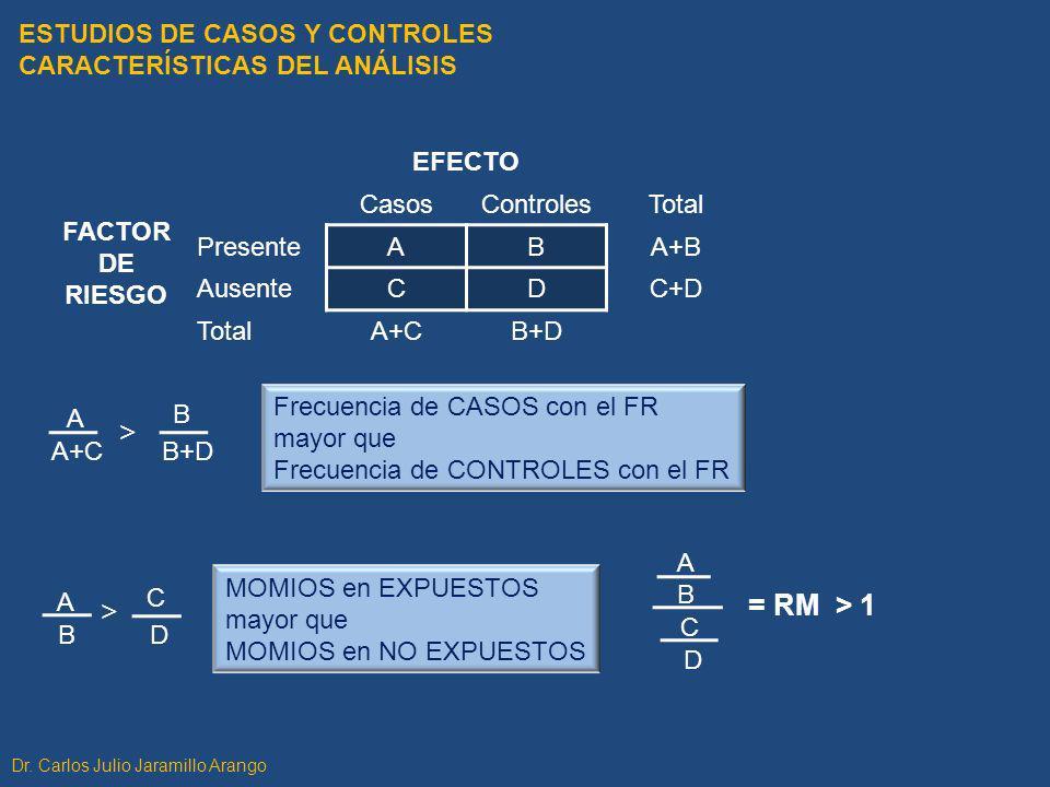 FACTOR DE RIESGO EFECTO CasosControlesTotal PresenteABA+B AusenteCDC+D TotalA+CB+D A+C A B+D B > ESTUDIOS DE CASOS Y CONTROLES CARACTERÍSTICAS DEL ANÁ