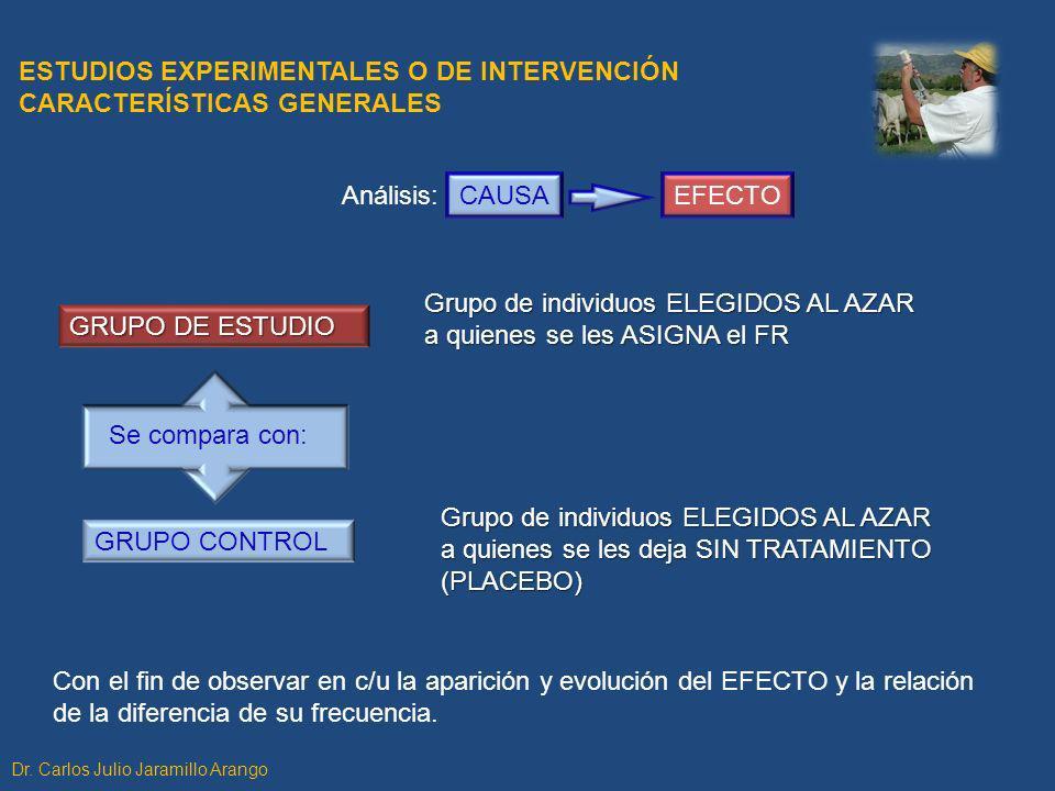 ESTUDIOS EXPERIMENTALES O DE INTERVENCIÓN CARACTERÍSTICAS GENERALES Con el fin de observar en c/u la aparición y evolución del EFECTO y la relación de