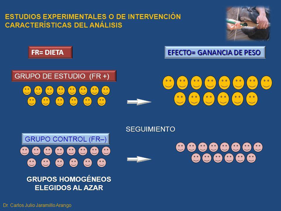 ESTUDIOS EXPERIMENTALES O DE INTERVENCIÓN CARACTERÍSTICAS DEL ANÁLISIS GRUPO DE ESTUDIO (FR +) GRUPO CONTROL (FR–) SEGUIMIENTO GRUPOS HOMOGÉNEOS ELEGI