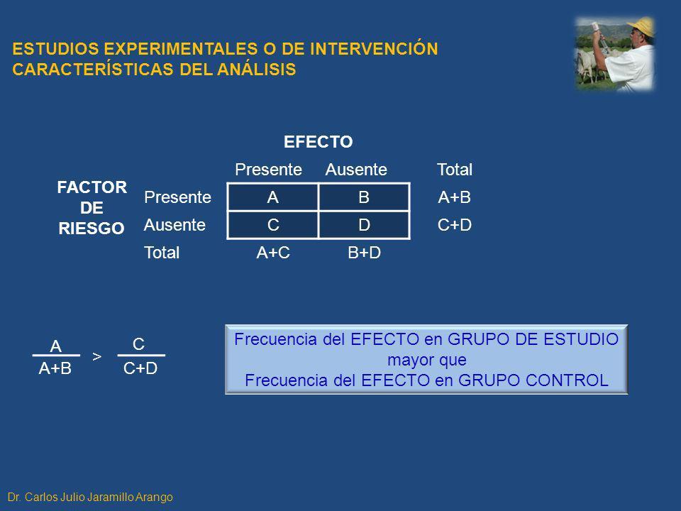 FACTOR DE RIESGO EFECTO PresenteAusenteTotal PresenteABA+B AusenteCDC+D TotalA+CB+D A+B A C+D C > ESTUDIOS EXPERIMENTALES O DE INTERVENCIÓN CARACTERÍS