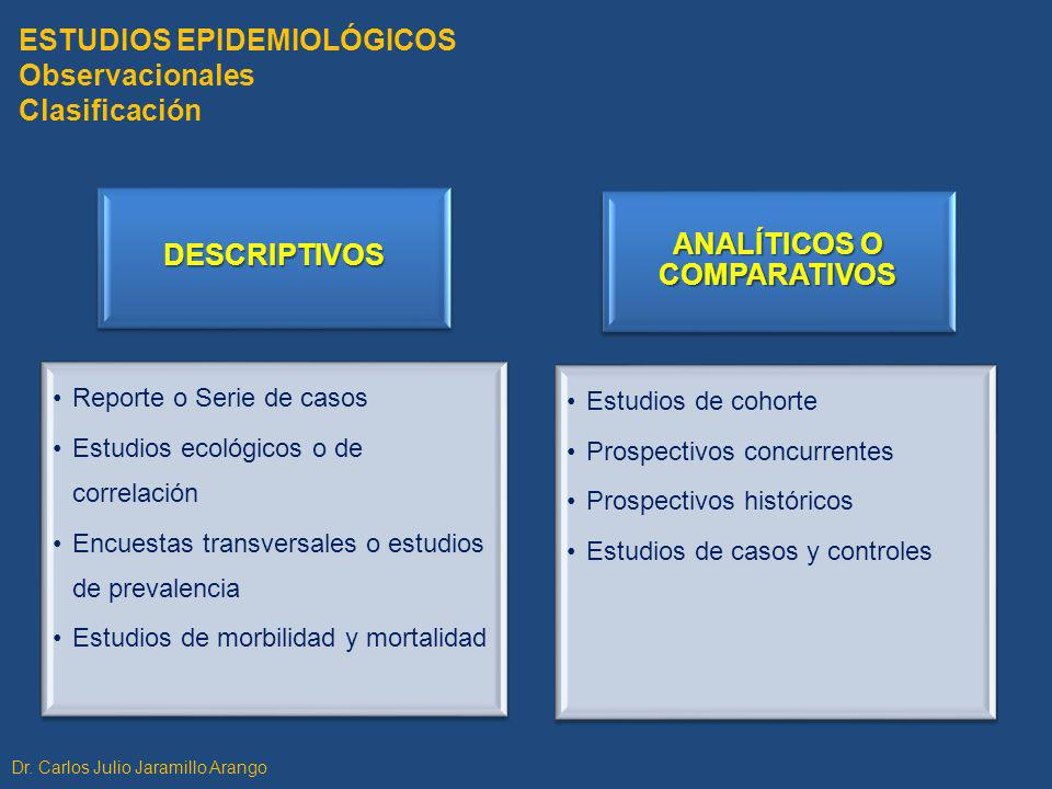 ESTUDIOS DESCRIPTIVOS Propósito - Características Datos básicos: morbilidad y mortalidad No prueban causalidad Sugieren asociación y generan hipótesis Base para estudios de causalidad Dr.