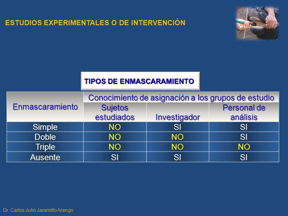 Enmascaramiento Conocimiento de asignación a los grupos de estudio Sujetos estudiados Investigador Personal de análisis SimpleNOSI DobleNO SI TripleNO