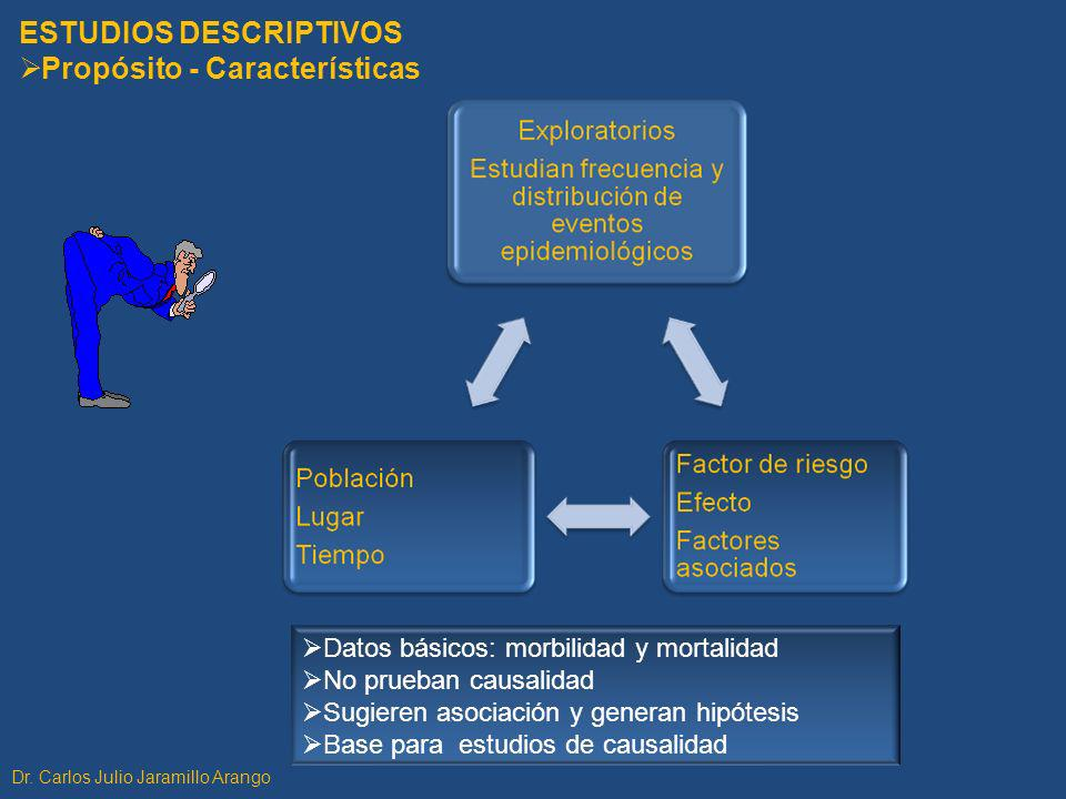 ESTUDIOS DESCRIPTIVOS Propósito - Características Datos básicos: morbilidad y mortalidad No prueban causalidad Sugieren asociación y generan hipótesis